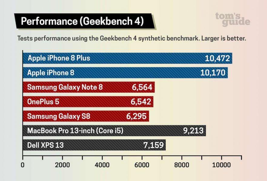 iPhone-8-MacBook-Pro-Geekbench-882x600